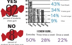 Chewing gum loses popularity