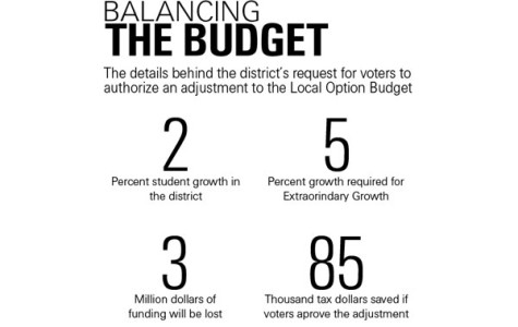 Patrons to vote on increase in Local Option Budget