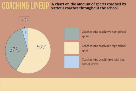 Survey of 44 coaches
