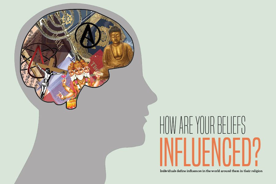 Different+influences+impact+how+students+identify+their+beliefs