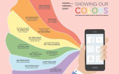 Social media enables students to express themselves